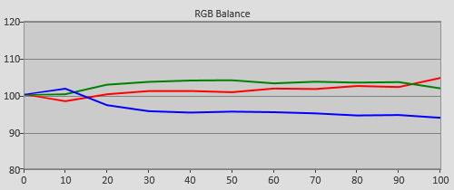 LG 42LA620V шкала серого