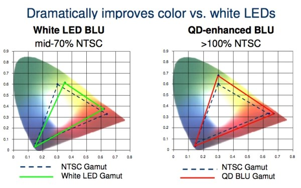 QD Enhanced BlU Color Chart