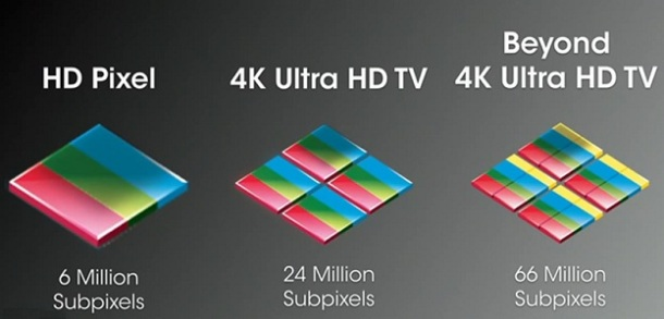 Beyond 4K Ultra HD