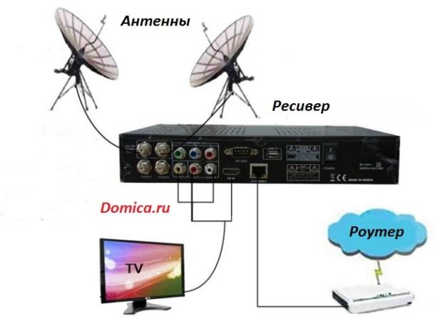 Технология
